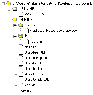 Struts Directory Structure